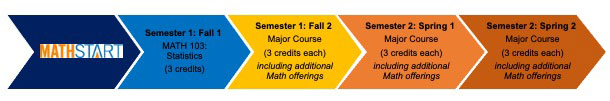 Graphic of a student's progression in math courses during Guttman's First-Year Experience based on completing Math Start. Five colorful chevron arrows point to the right. They contain text for each semester, beginning with Math Start in the first arrow on the left. The text in the other four arrows includes the semester, course, and number of credits.