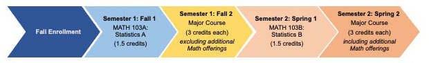 Graphic of a student's progression in math courses during Guttman's First-Year Experience without completing Math Start. Five colorful chevron arrows point to the right. They contain text for each semester, beginning with regular Fall semester enrollment in the first arrow on the left. The text in the other four arrows includes the semester, course, and number of credits.