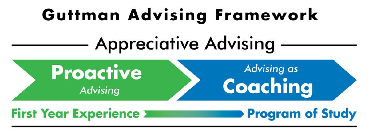 Guttman advising framework