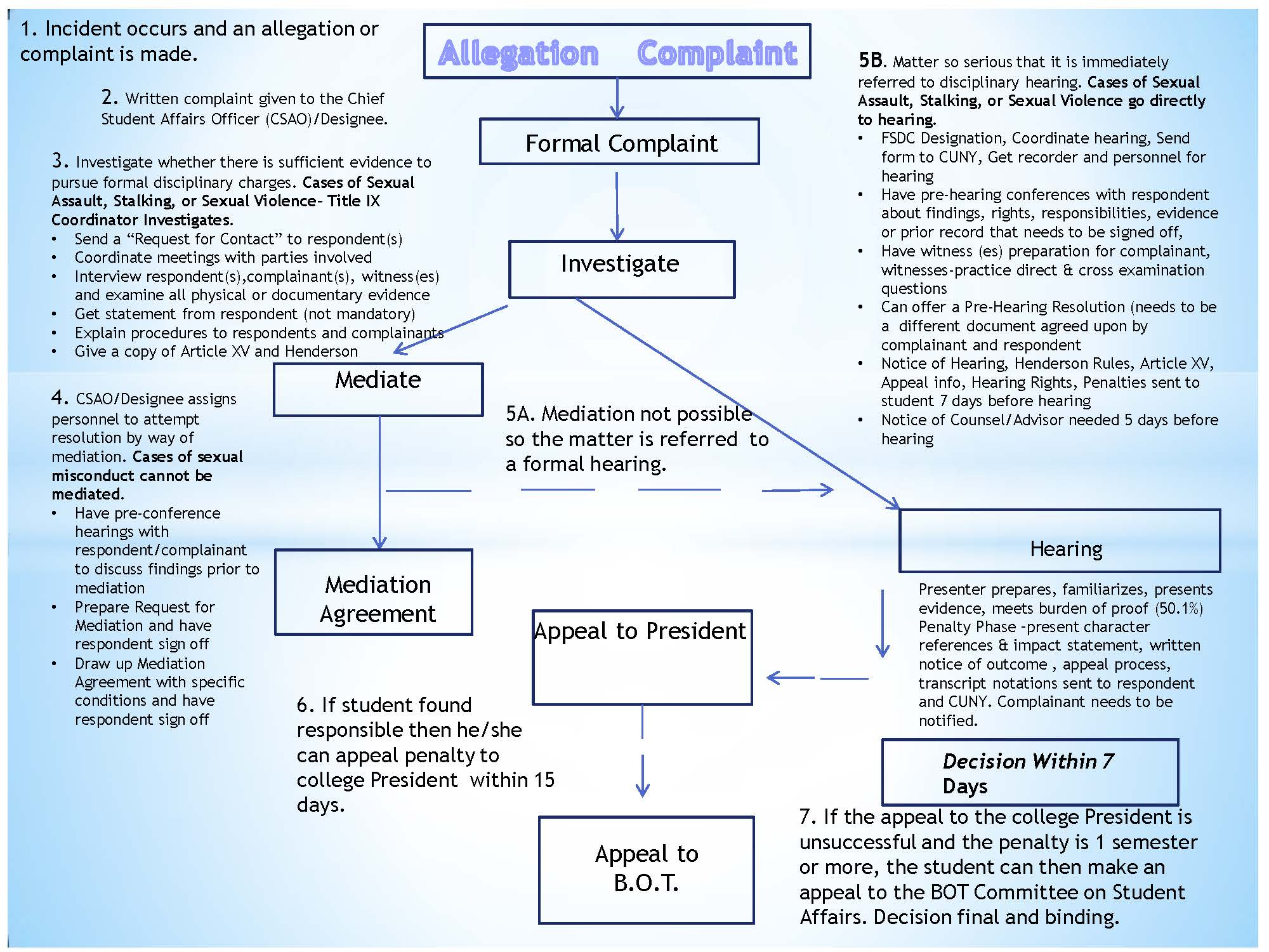 Conduct process Condensed. Please refer to pdf link below for accessible version of the document.