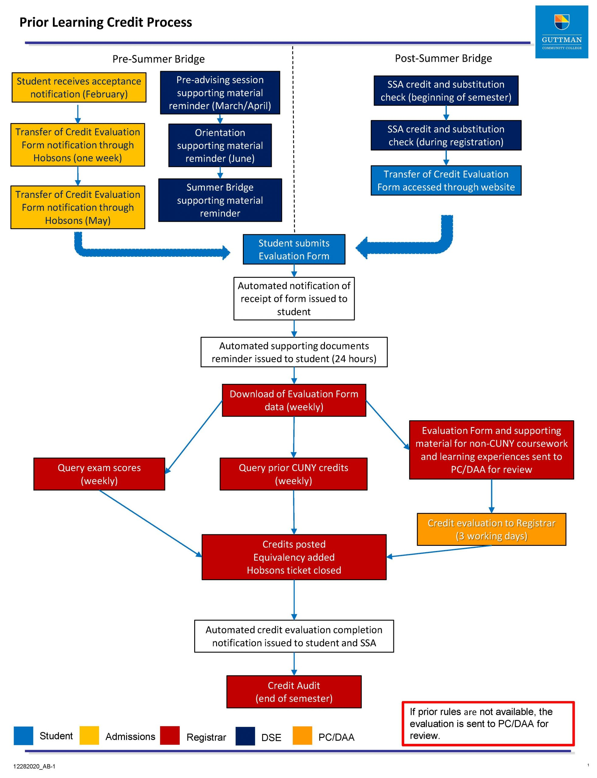 Prior Learning Credit Process