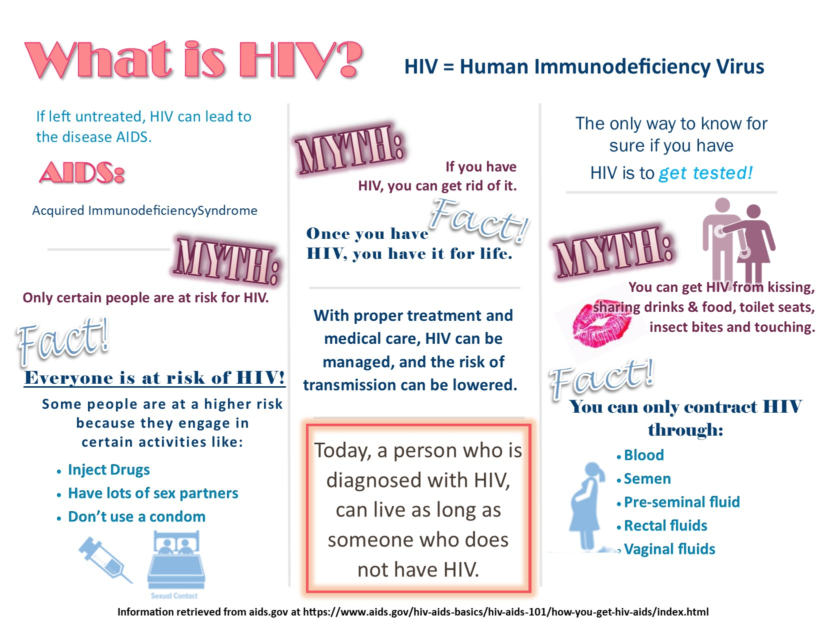 What is HIV? Human Immunodeficiency Virus. If left untreated, HIV can lead to the disease AIDS, Acquired Immunodeficiency Syndrome. Myth: Only certain people are at risk of HIV. Fact: Everyone is at risk of HIV! Myth: If you have HIV, you can get rid of it. Fact: Once you have HIV, you have it for life. With proper treatment and medical care, HIV can be managed and the risk of transmission can be lowered. Today, a person who is diagnosed with HIV can live as long as someone who does not have HIV. The only way to know for sure if you have HIV is to get tested! Myth: You can get HIV from kissing, sharing drinks and food, toilet seats, insect bites and touching. Fact: You can only contract HIV through blood, semen, pre-seminal fluid, rectal fluids, vaginal fluids.